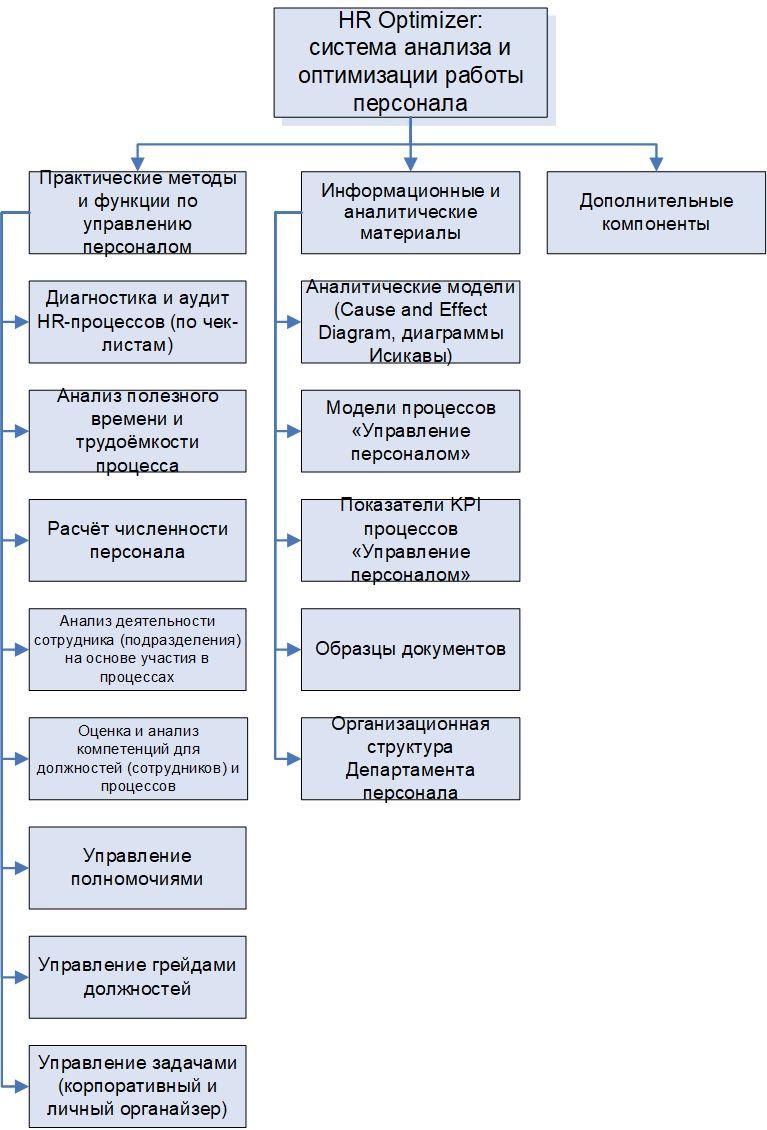 Модели работ управления персоналом работа для девушек в люберцы
