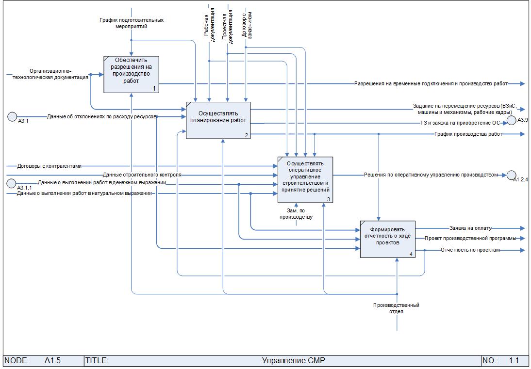 Модели организации работ в строительстве заработать моделью онлайн в устюжна