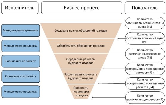 Воронка вопросов схема