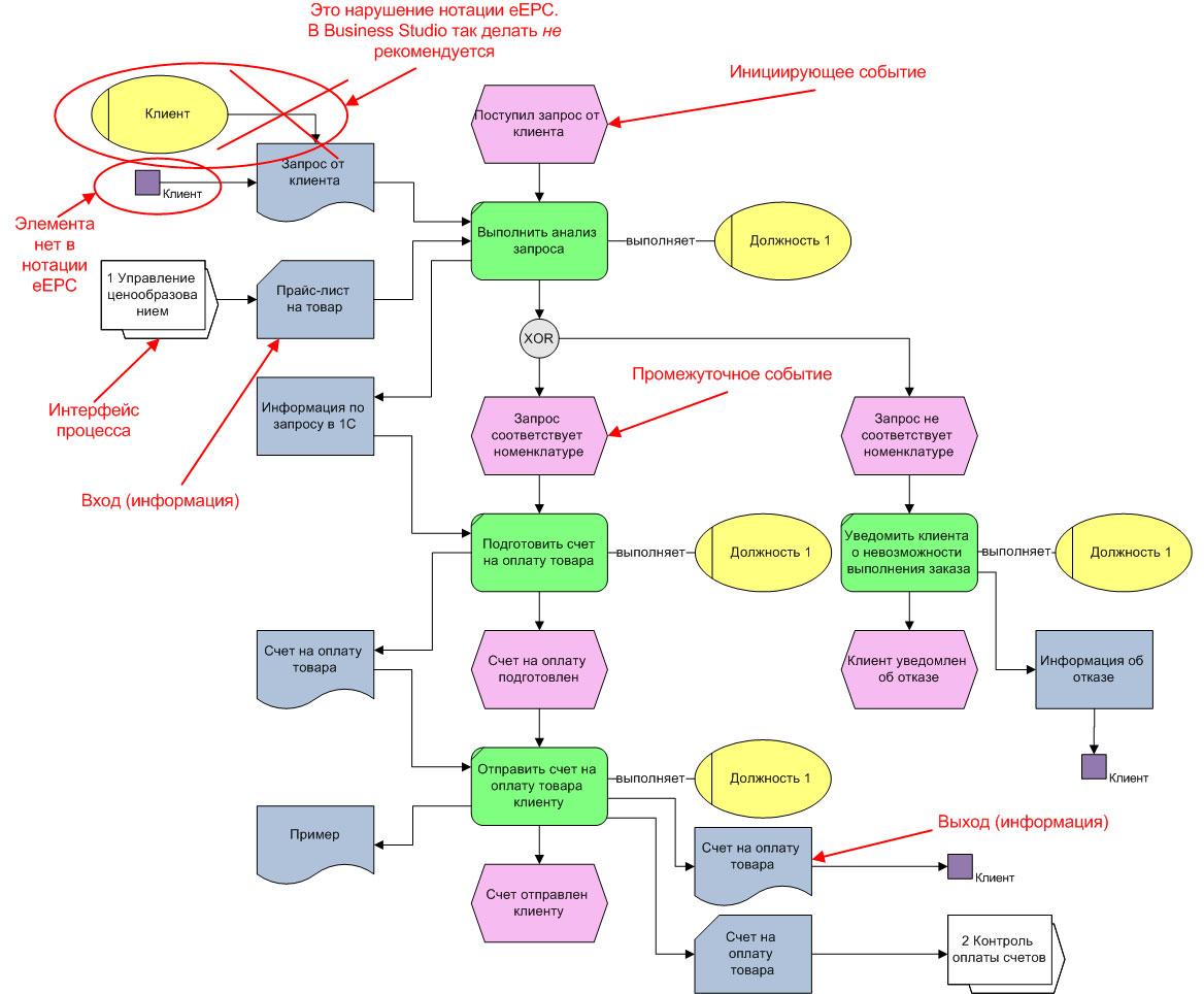 Схема вход процесс выход процесс фото 700