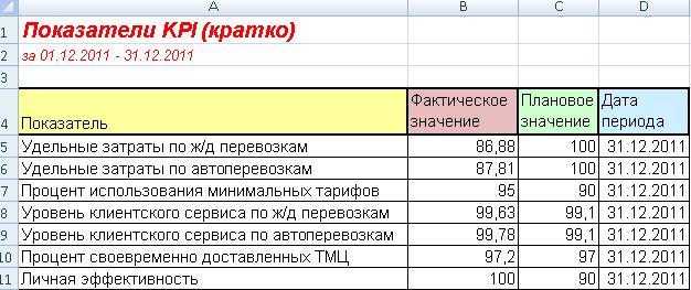 Расчет показателей отдела доставки