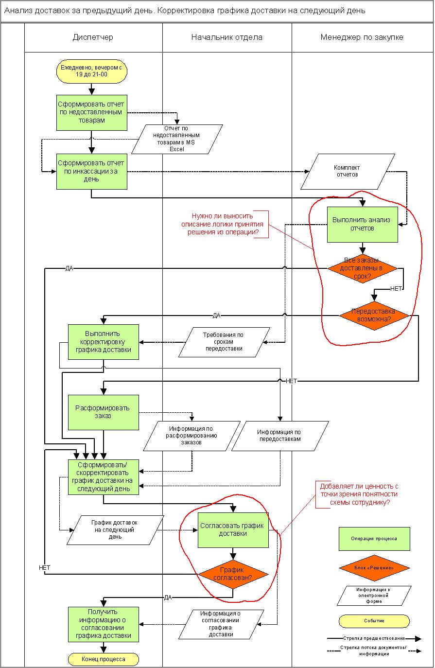 Бизнес операции схема