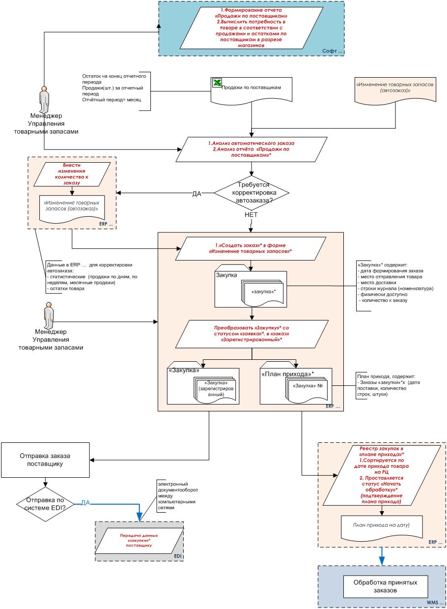 Схема процесса страхования