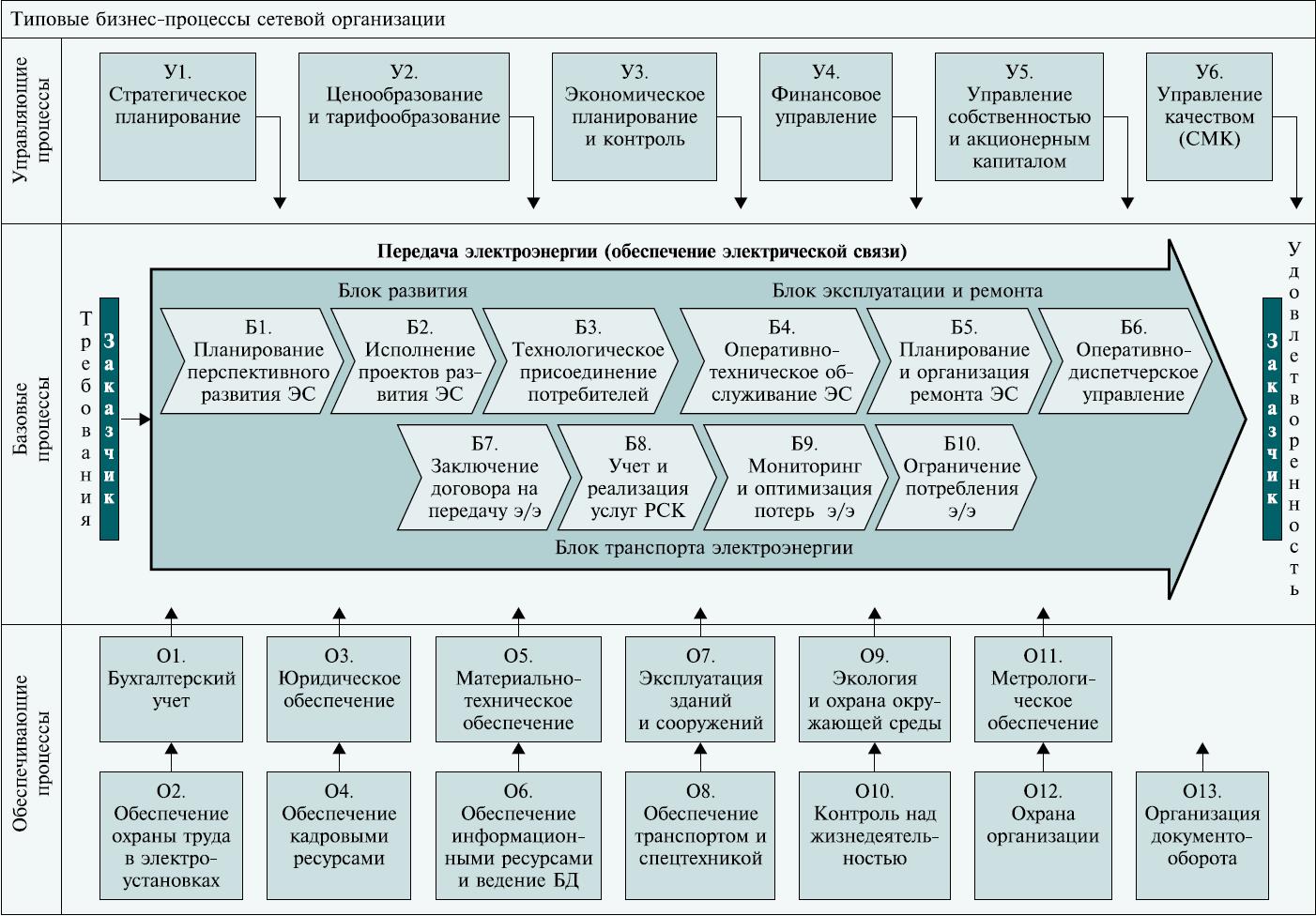 картинки процессы смк в вузе подключении платформ