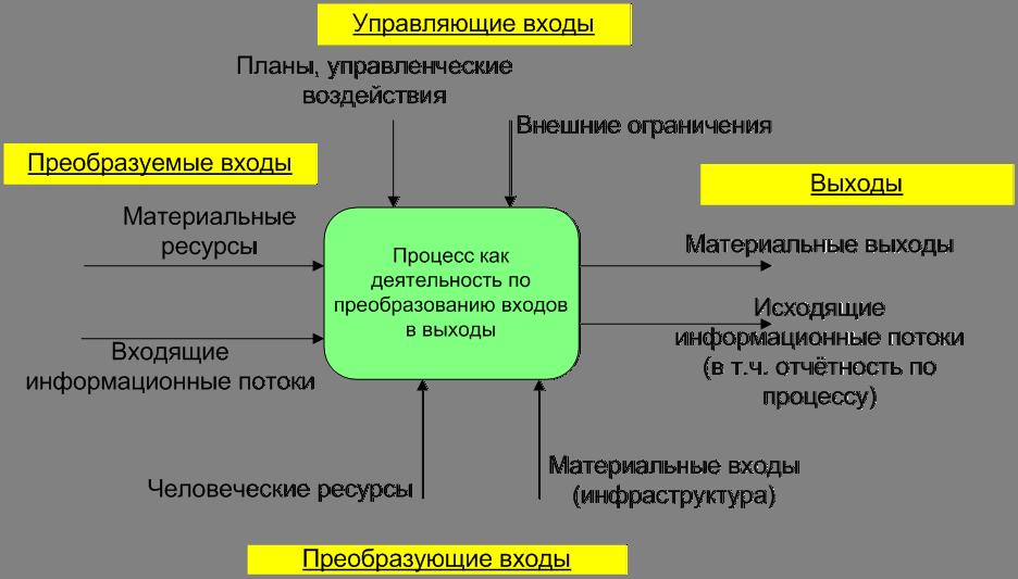 Классификация бизнес-процессов в организации.