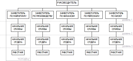 Модели организации работы в группах работа моделью в княгинино
