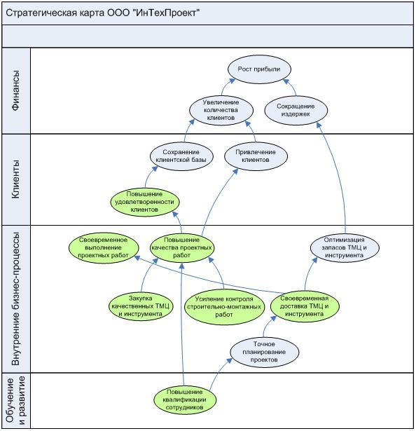 разновидности стратегическая карта фото готовности