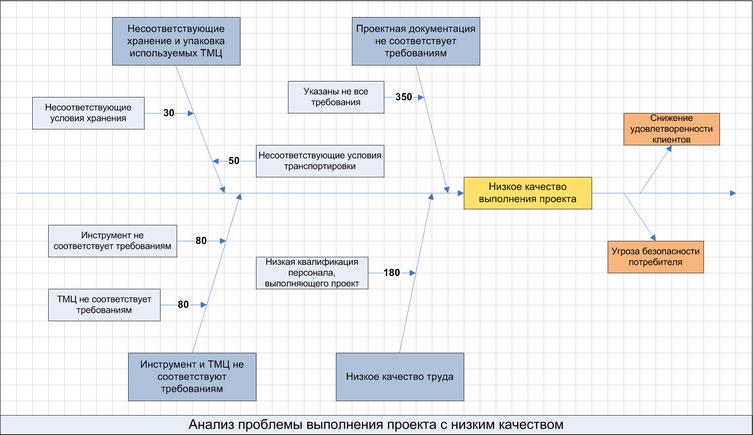 Пример диаграммы Исикавы